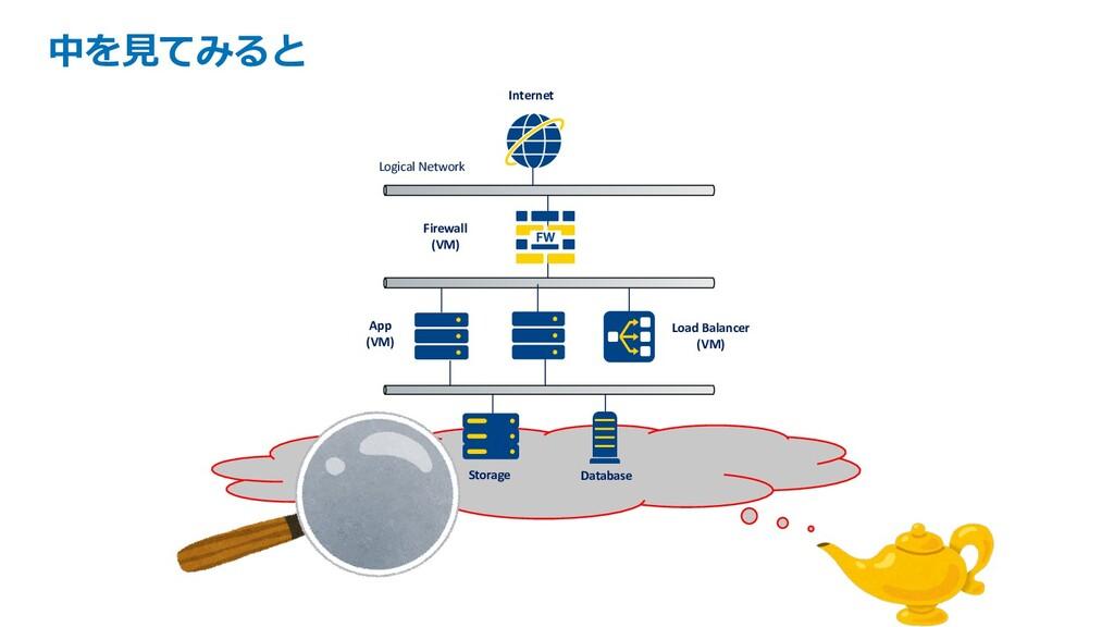 中を⾒てみると Database Load Balancer (VM) App (VM) In...