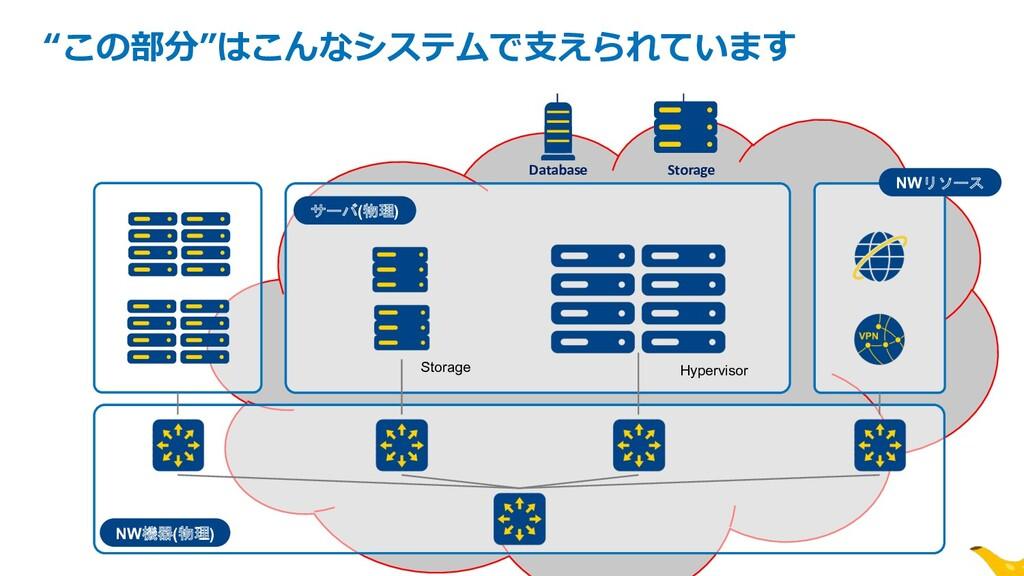 "NW機器(物理) サーバ(物理) Storage Hypervisor z ""この部分""はこん..."