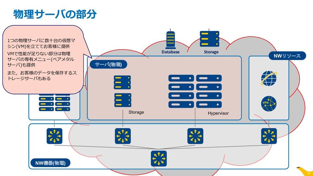 NW機器(物理) サーバ(物理) Storage Hypervisor z 物理サーバの部分 ...