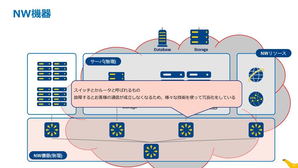 NW機器(物理) サーバ(物理) Storage Hypervisor z NW機器 Data...