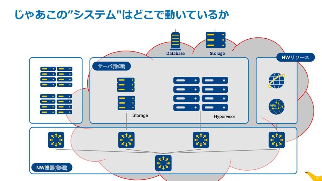 "NW機器(物理) サーバ(物理) Storage Hypervisor z じゃあこの""システ..."
