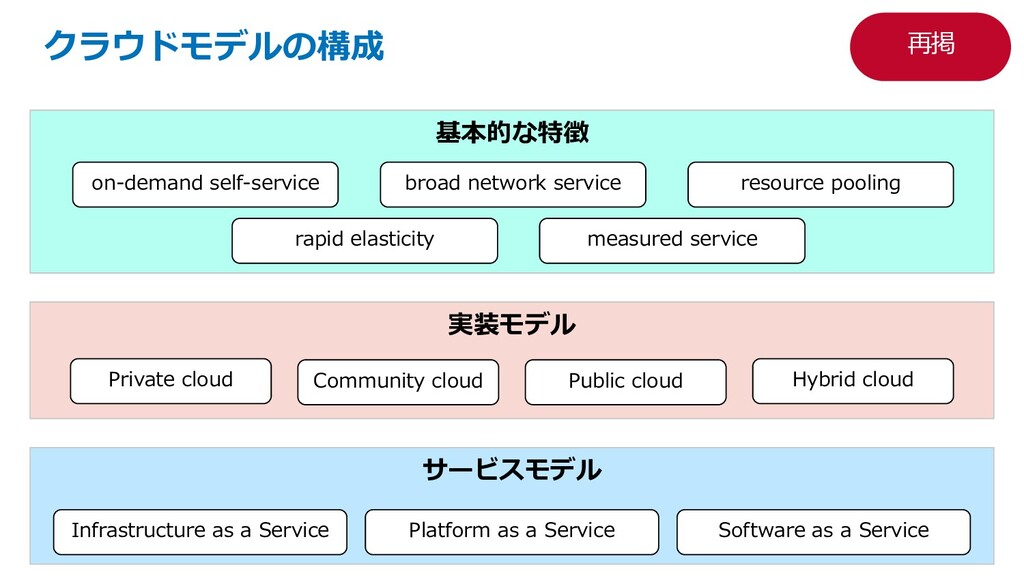 実装モデル 基本的な特徴 クラウドモデルの構成 on-demand self-service ...