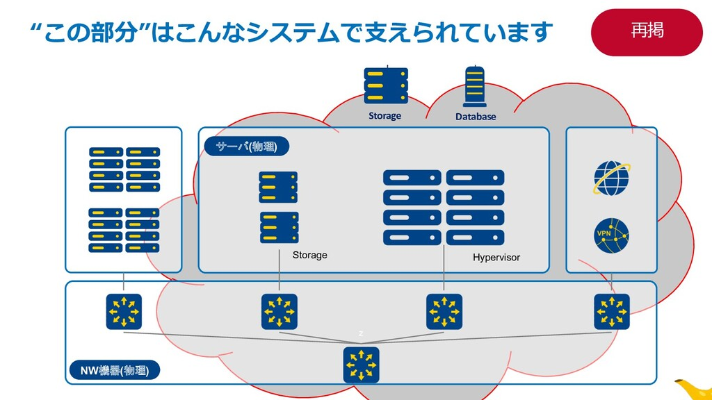 """z NW機器(物理) サーバ(物理) Storage Hypervisor z """"この部分""""は..."""