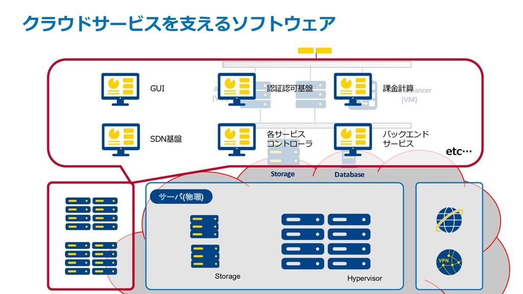 サーバ(物理) Storage Hypervisor z クラウドサービスを⽀えるソフトウェア...