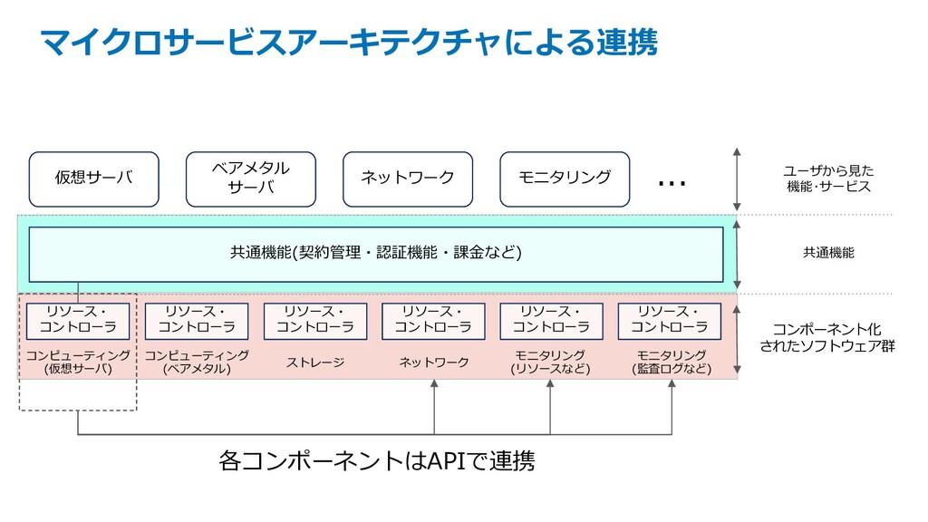 マイクロサービスアーキテクチャによる連携 仮想サーバ 共通機能(契約管理・認証機能・課⾦など)...