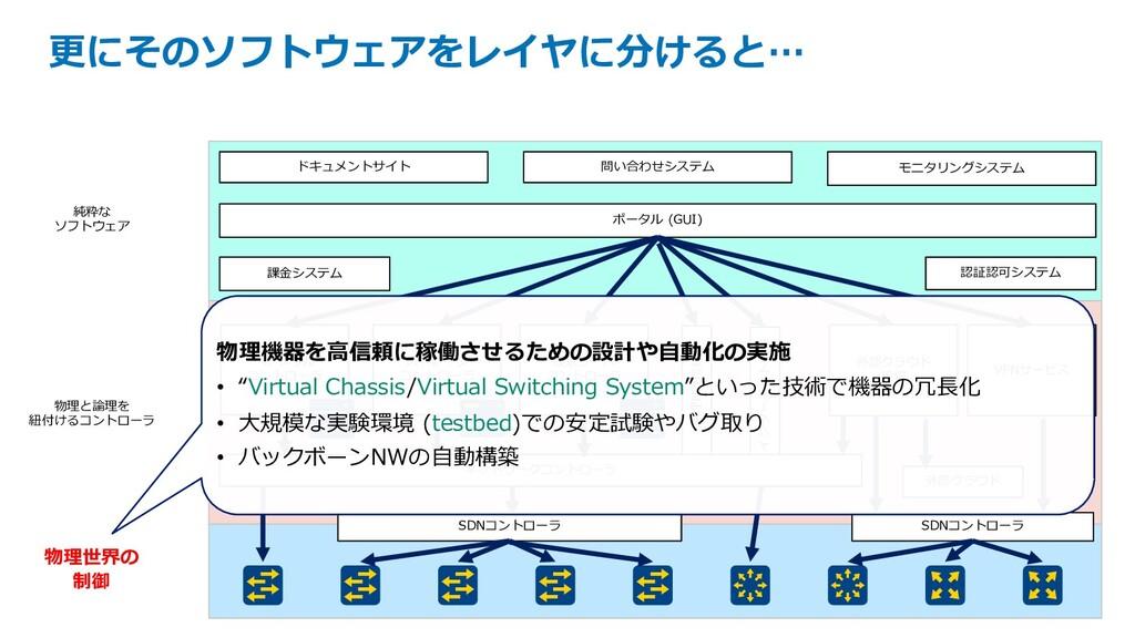 ポータル (GUI) ドキュメントサイト 課⾦システム モニタリングシステム ベアメタル コン...
