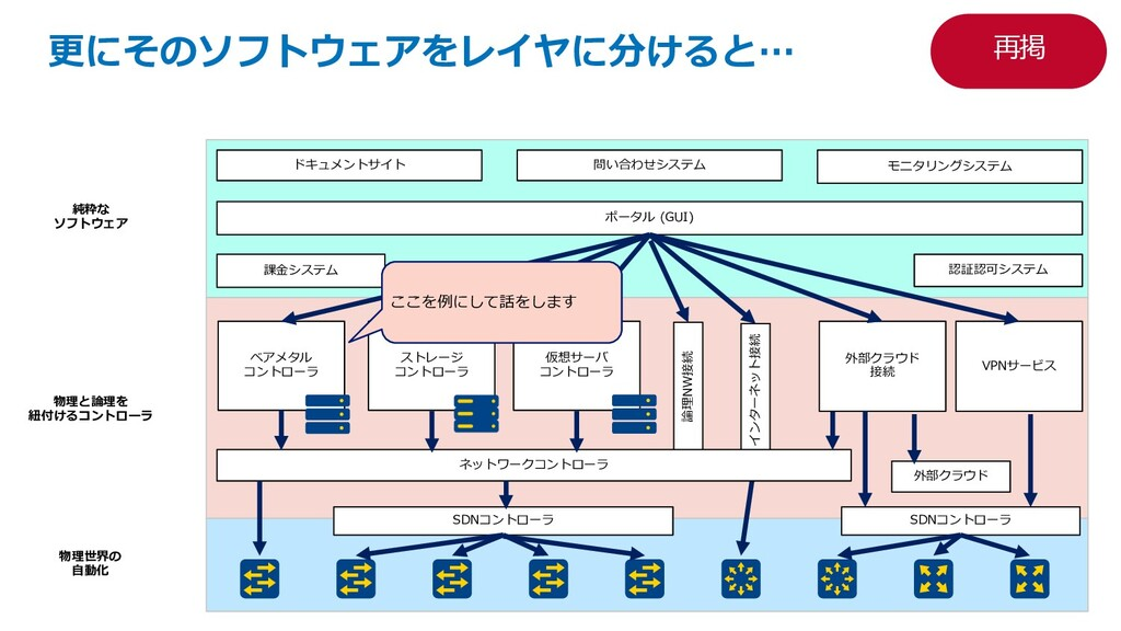 物理と論理を 紐付けるコントローラ ポータル (GUI) ドキュメントサイト 課⾦システム モ...