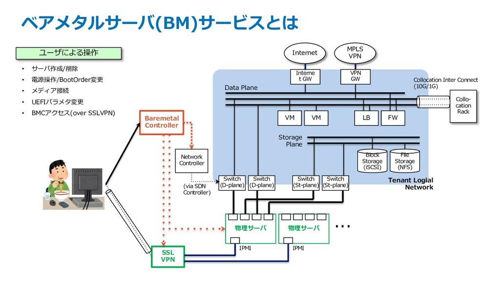 ベアメタルサーバ(BM)サービスとは 物理サーバ SSL VPN Baremetal Cont...