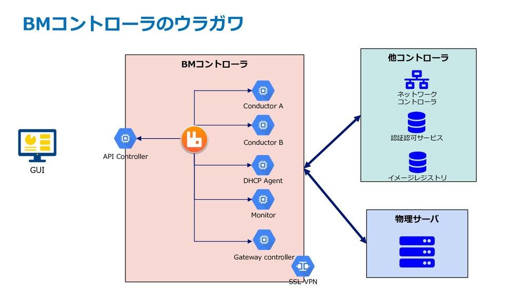 BMコントローラのウラガワ BMコントローラ API Controller Monitor C...