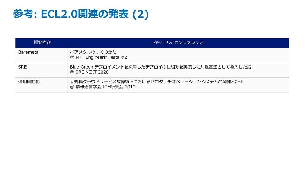 参考: ECL2.0関連の発表 (2) 開発内容 タイトル/ カンファレンス Baremeta...