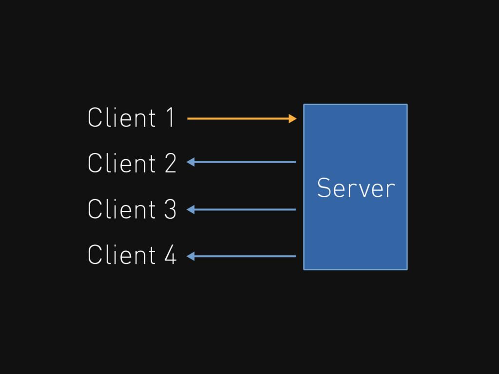 Server Client 1 Client 2 Client 3 Client 4