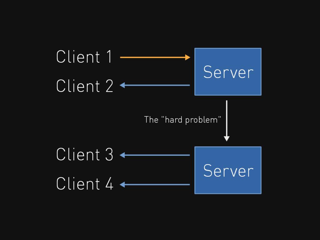 Server Client 1 Client 2 Client 3 Client 4 Serv...
