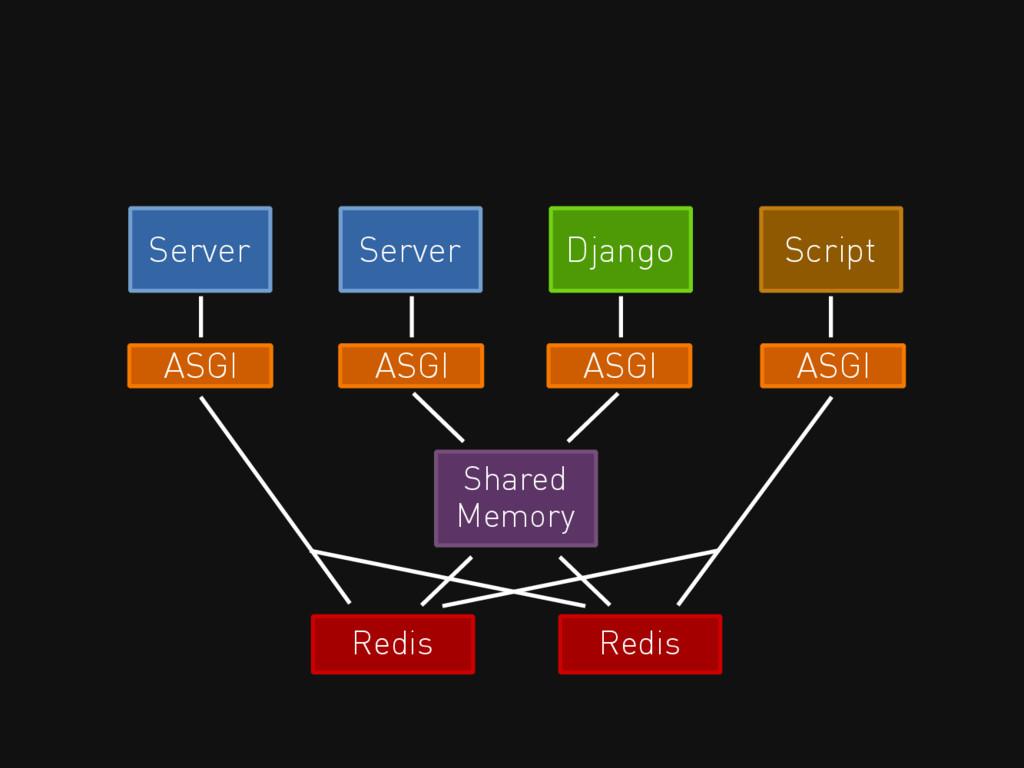 Server Server Django Script ASGI ASGI ASGI ASGI...