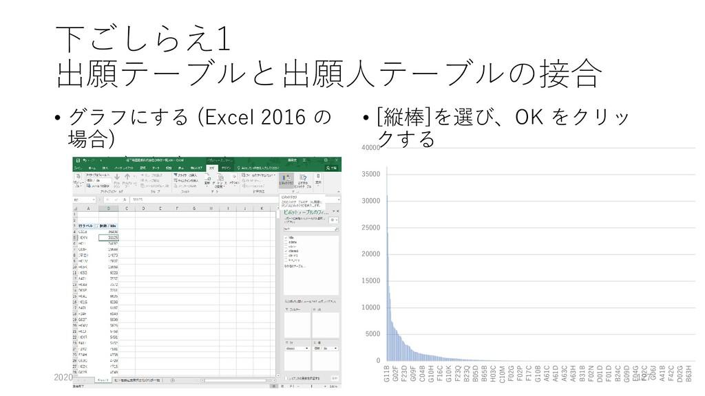 下ごしらえ1 出願テーブルと出願人テーブルの接合 • グラフにする (Excel 2016 の...