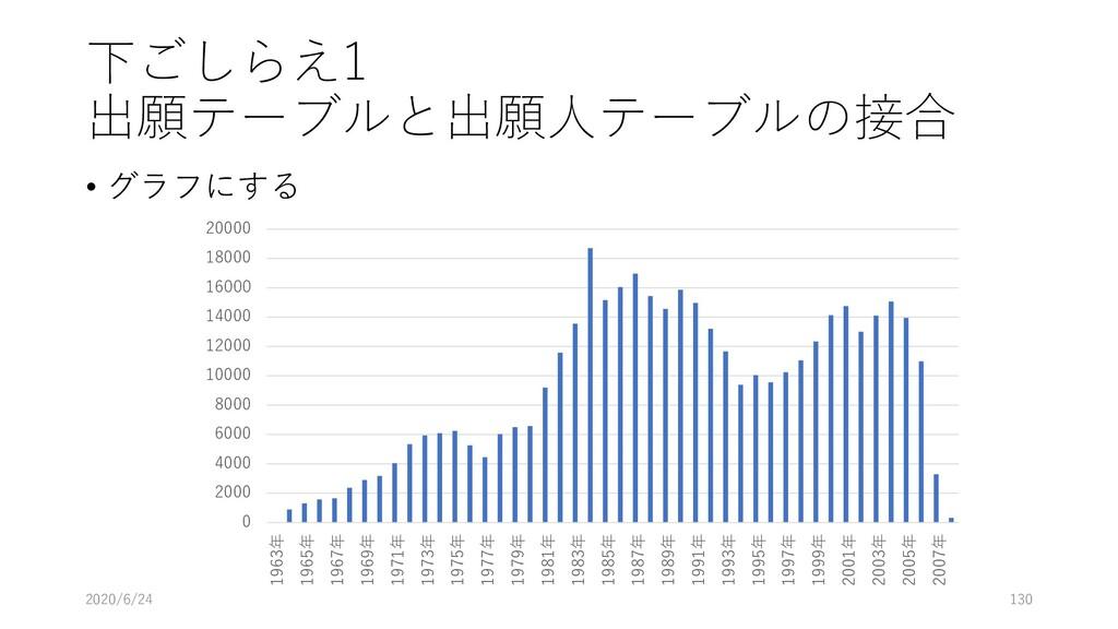下ごしらえ1 出願テーブルと出願人テーブルの接合 • グラフにする 2020/6/24 130...