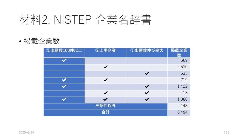 材料2. NISTEP 企業名辞書 • 掲載企業数 2020/6/24 135 ①出願数100...