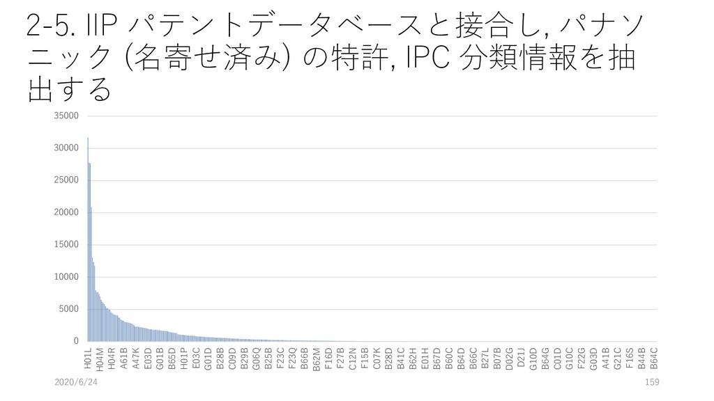 2-5. IIP パテントデータベースと接合し, パナソ ニック (名寄せ済み) の特許, I...