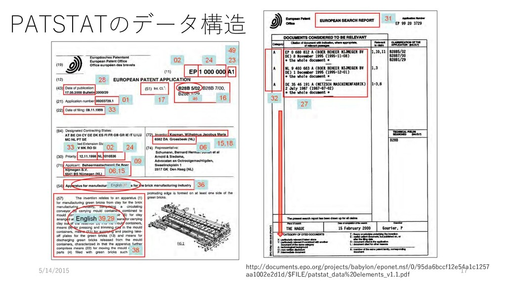 PATSTATのデータ構造 http://documents.epo.org/projects...
