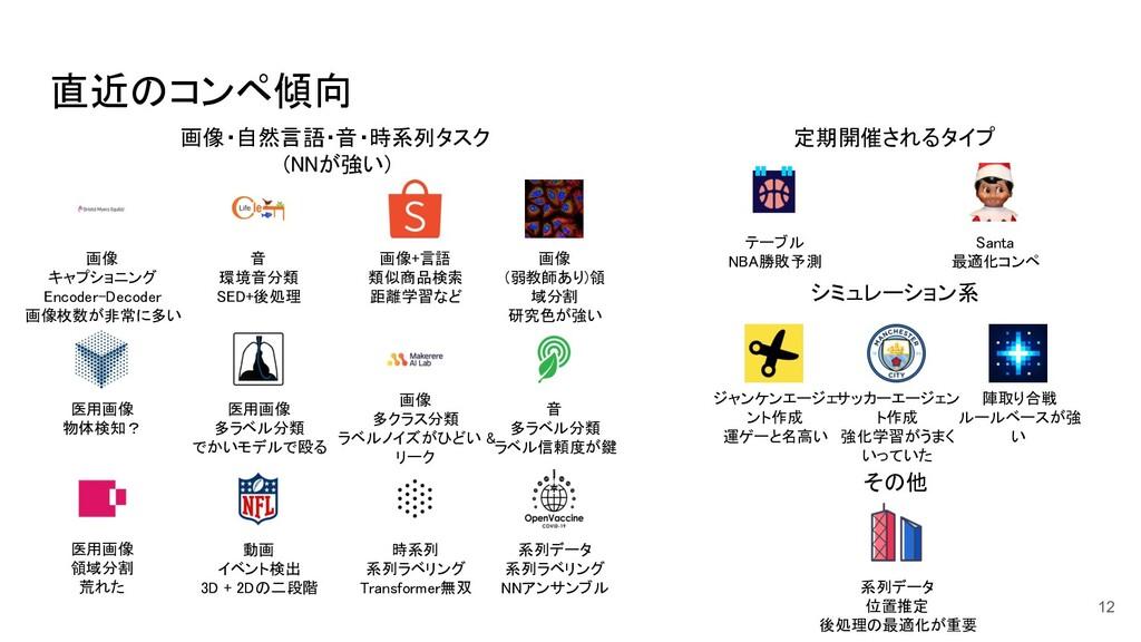 直近のコンペ傾向 12 画像・自然言語・音・時系列タスク  (NNが強い) 画像+言語...