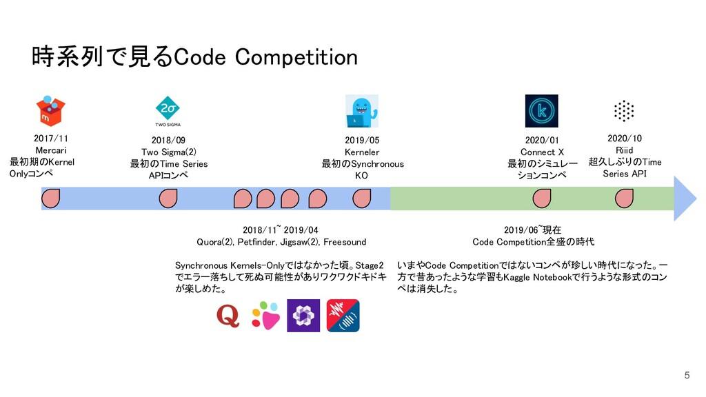 時系列で見るCode Competition 5 2017/11 Mercari  最初...