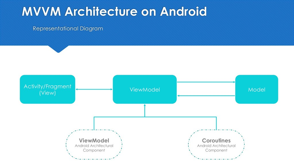 MVVM Architecture on Android Representational D...