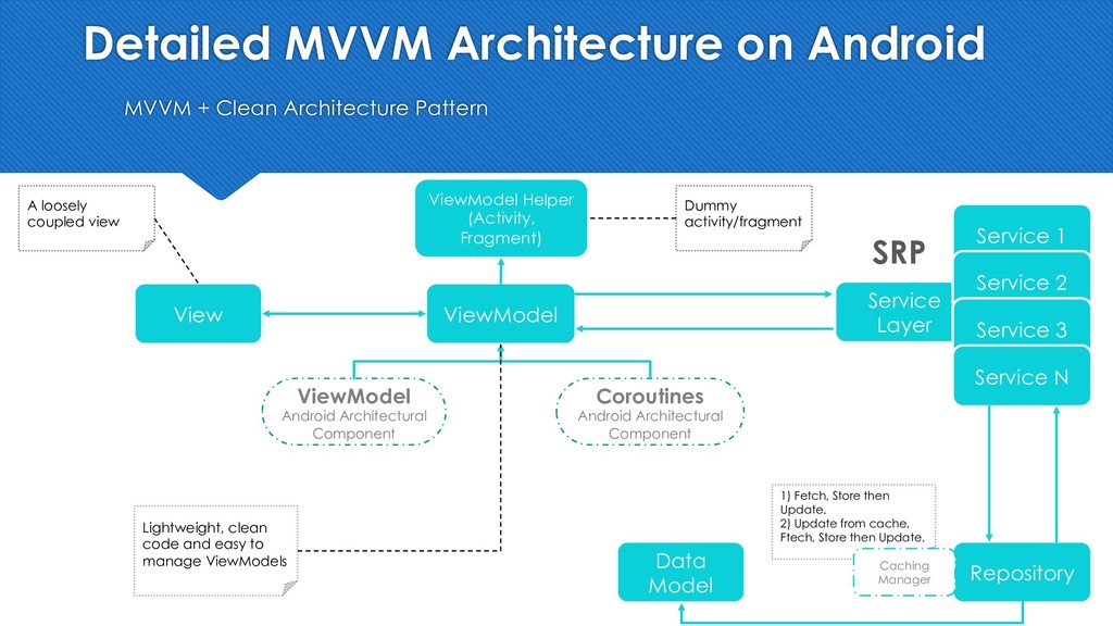 Detailed MVVM Architecture on Android MVVM + Cl...