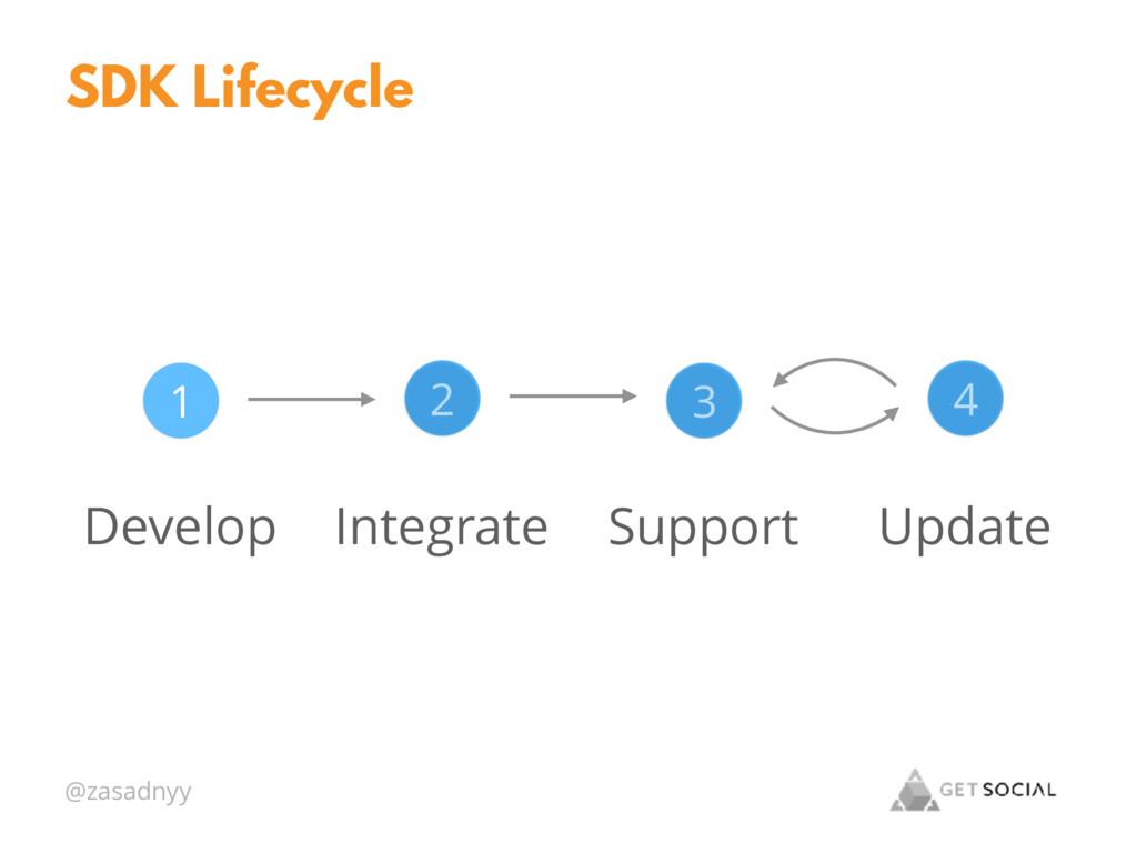 @zasadnyy SDK Lifecycle Develop 1 Integrate 2 S...
