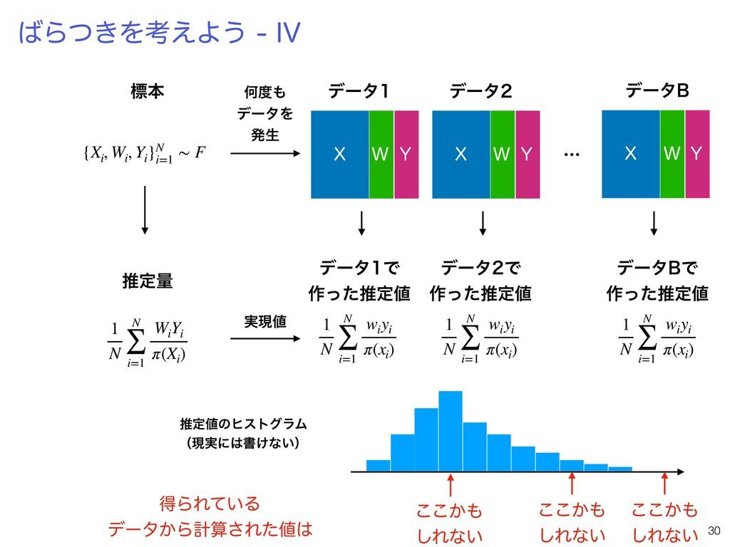 Β͖ͭΛߟ͑Α͏*7 !30 ඪຊ 1 N N ∑ i=1 Wi Yi π(Xi ) ...