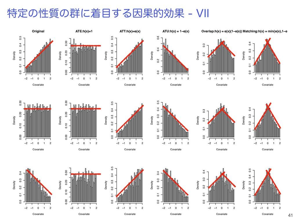 Original Covariate Density −2 −1 0 1 2 0.0 0.1 ...