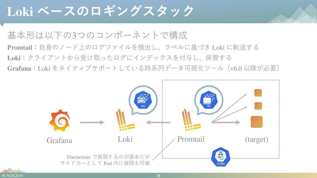 16 #CNDK2019 Loki ベースのロギングスタック 基本形は以下の3つのコンポーネン...