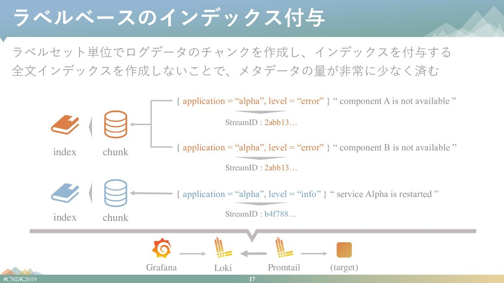 17 #CNDK2019 ラベルベースのインデックス付与 ラベルセット単位でログデータのチャン...