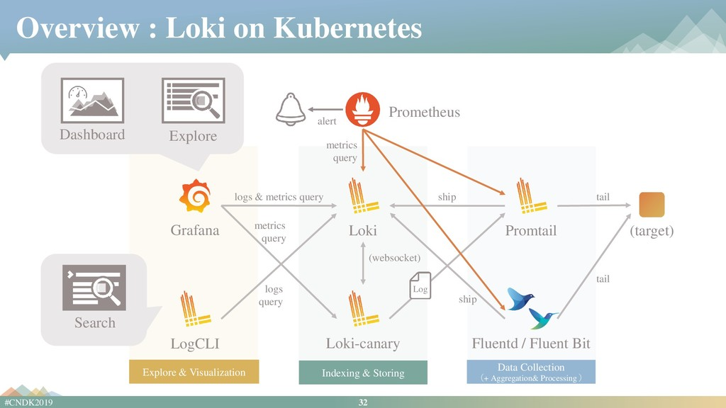 32 #CNDK2019 Overview : Loki on Kubernetes Graf...