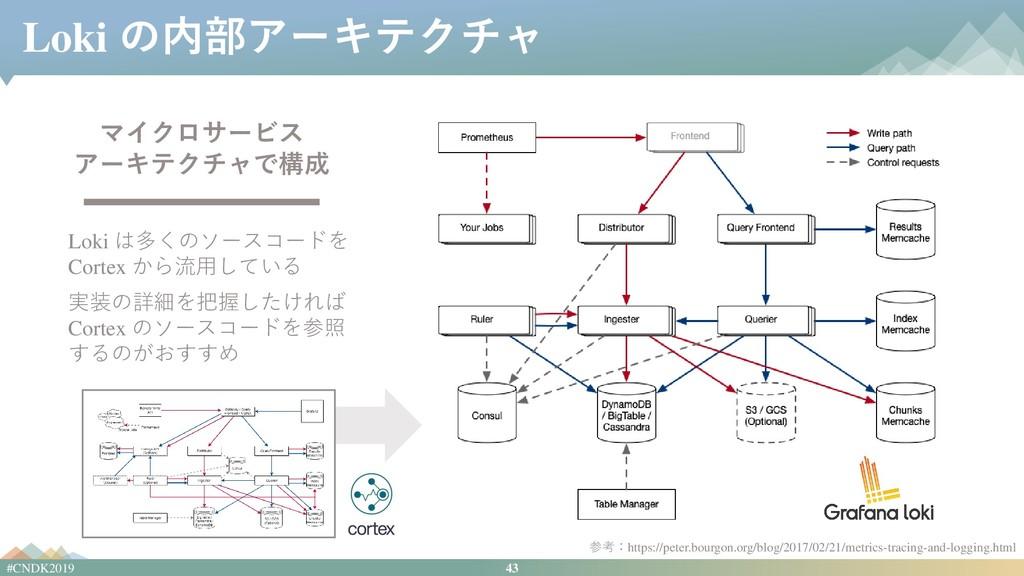 43 #CNDK2019 Loki の内部アーキテクチャ マイクロサービス アーキテクチャで構...
