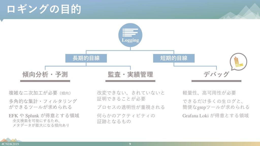 9 #CNDK2019 ロギングの目的 改変できない、されていないと 証明できることが必要 プ...