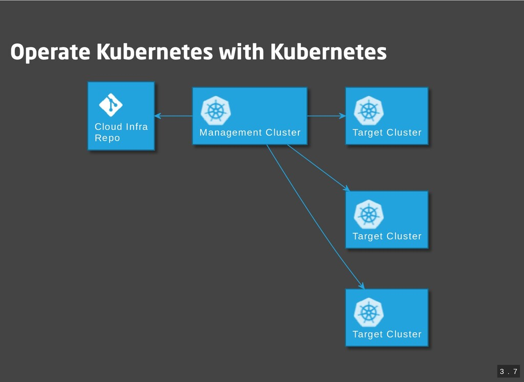 Operate Kubernetes with Kubernetes Cloud Infra ...