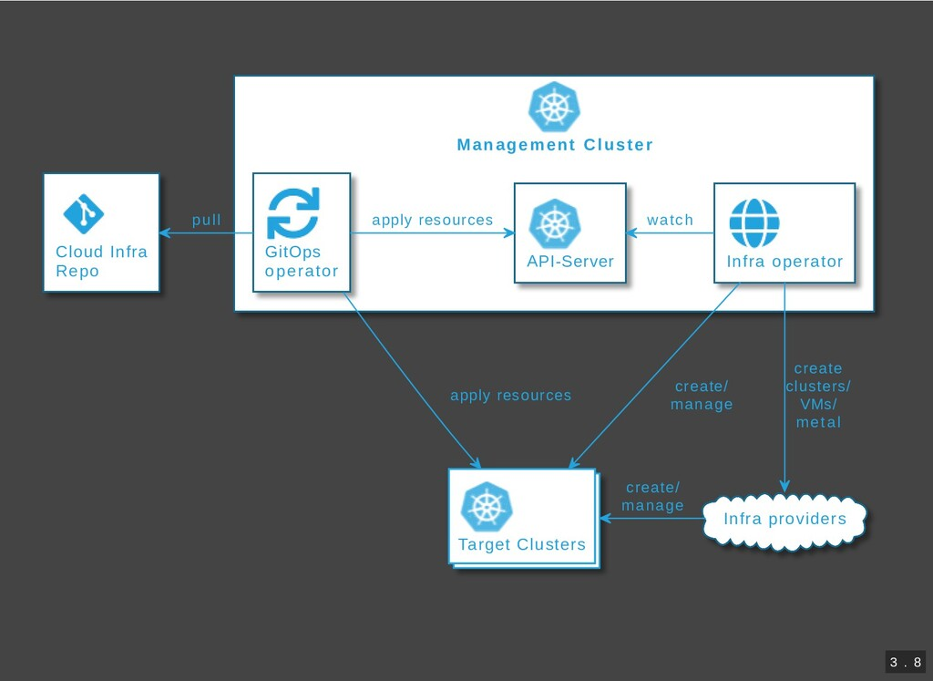 Management Cluster Cloud Infra Repo GitOps oper...