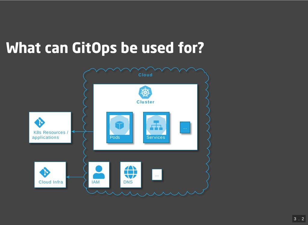 What can GitOps be used for? Cloud Cluster K8s ...