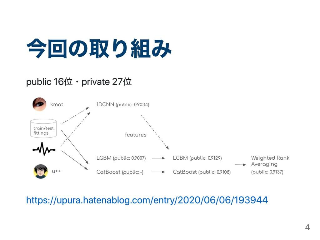 今回の取り組み public 16位・private 27位 https://upura.ha...