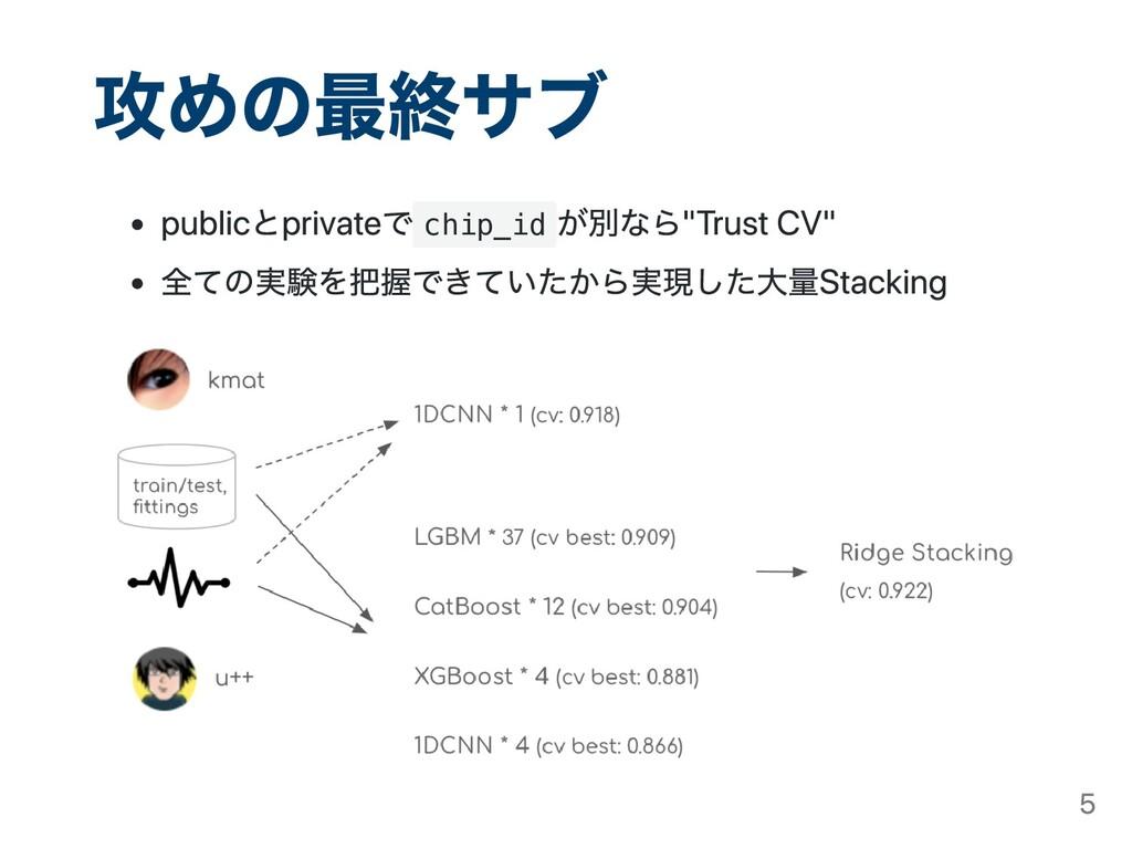 """攻めの最終サブ publicとprivateで chip_id が別なら""""Trust CV"""" ..."""