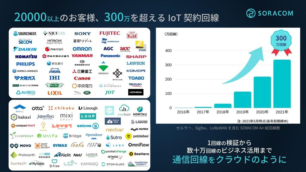 20000以上のお客様、300万を超える IoT 契約回線 1回線の検証から 数十万回線のビジ...