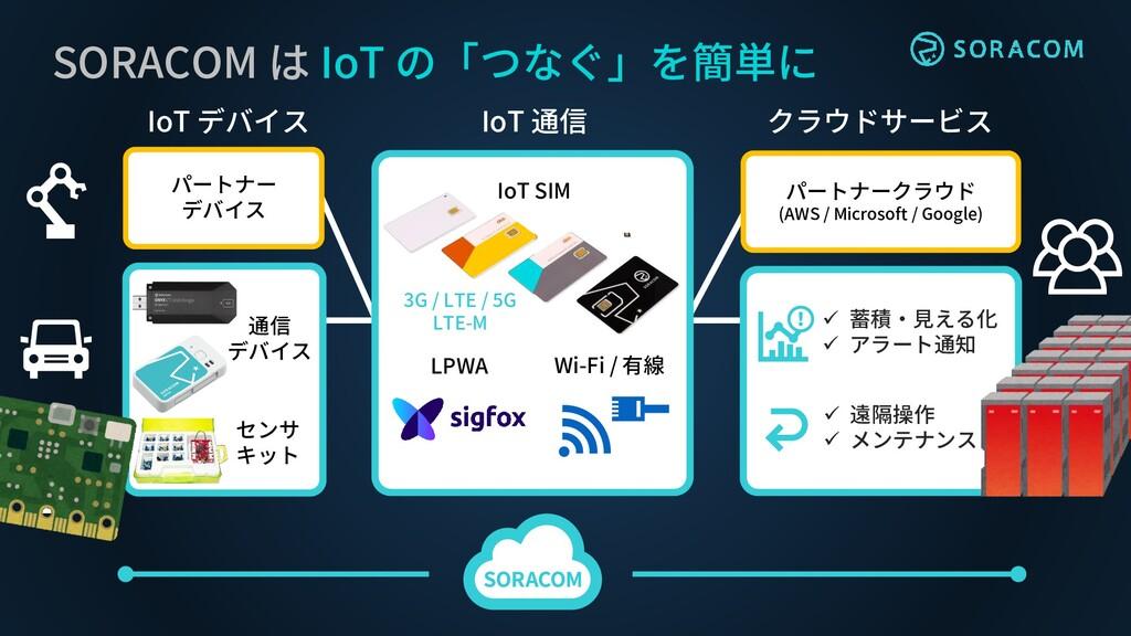 SORACOM は IoT の「つなぐ」を簡単に IoT デバイス クラウドサービス ✓ 遠隔...