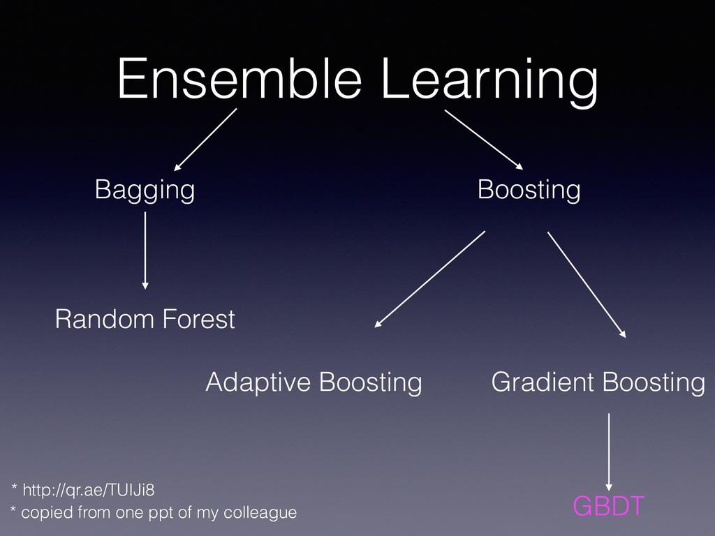 Ensemble Learning Bagging Boosting Random Fores...