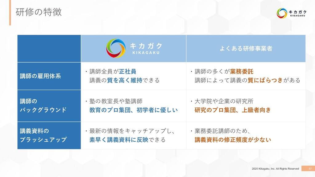 2020 Kikagaku, Inc. All Rights Reserved 57 研修の特...