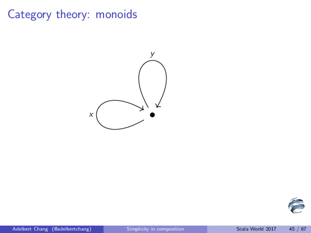 Category theory: monoids • x y x⊕y 1A Adelbert ...