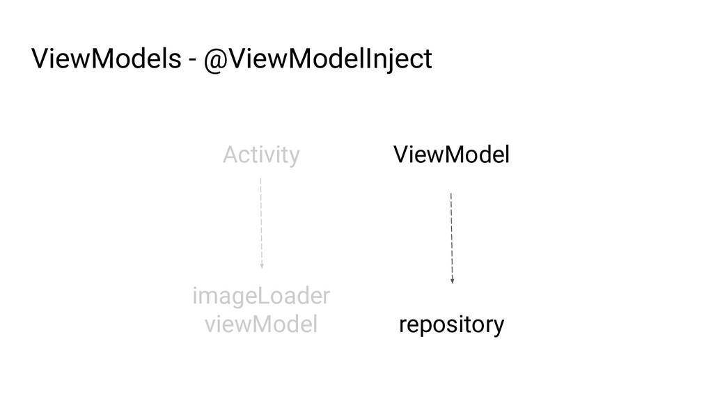 ViewModel repository ViewModels - @ViewModelInj...