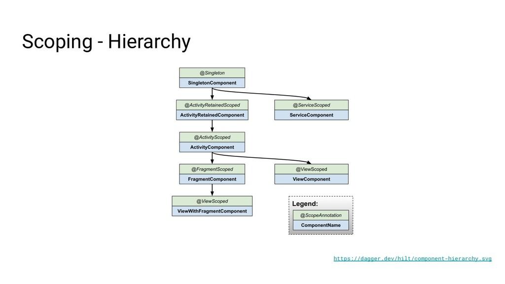 https://dagger.dev/hilt/component-hierarchy.svg...