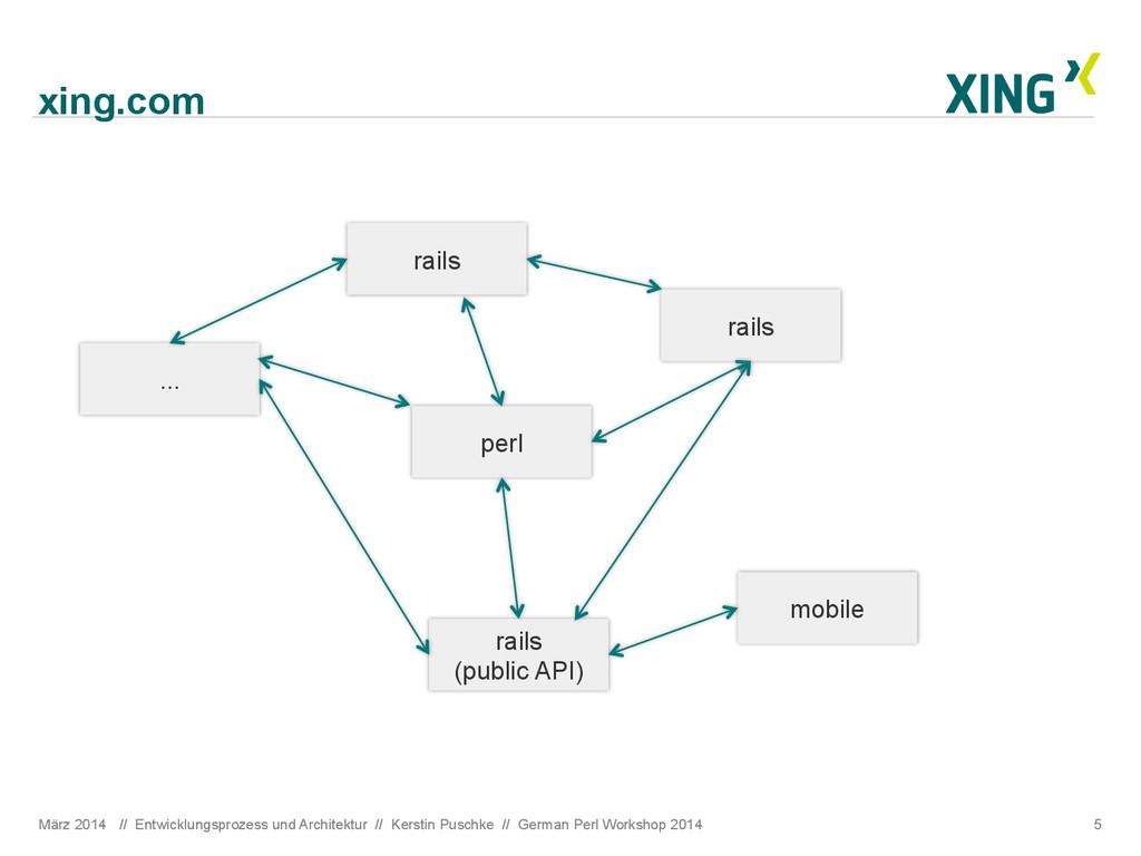 xing.com März 2014 // Entwicklungsprozess und A...