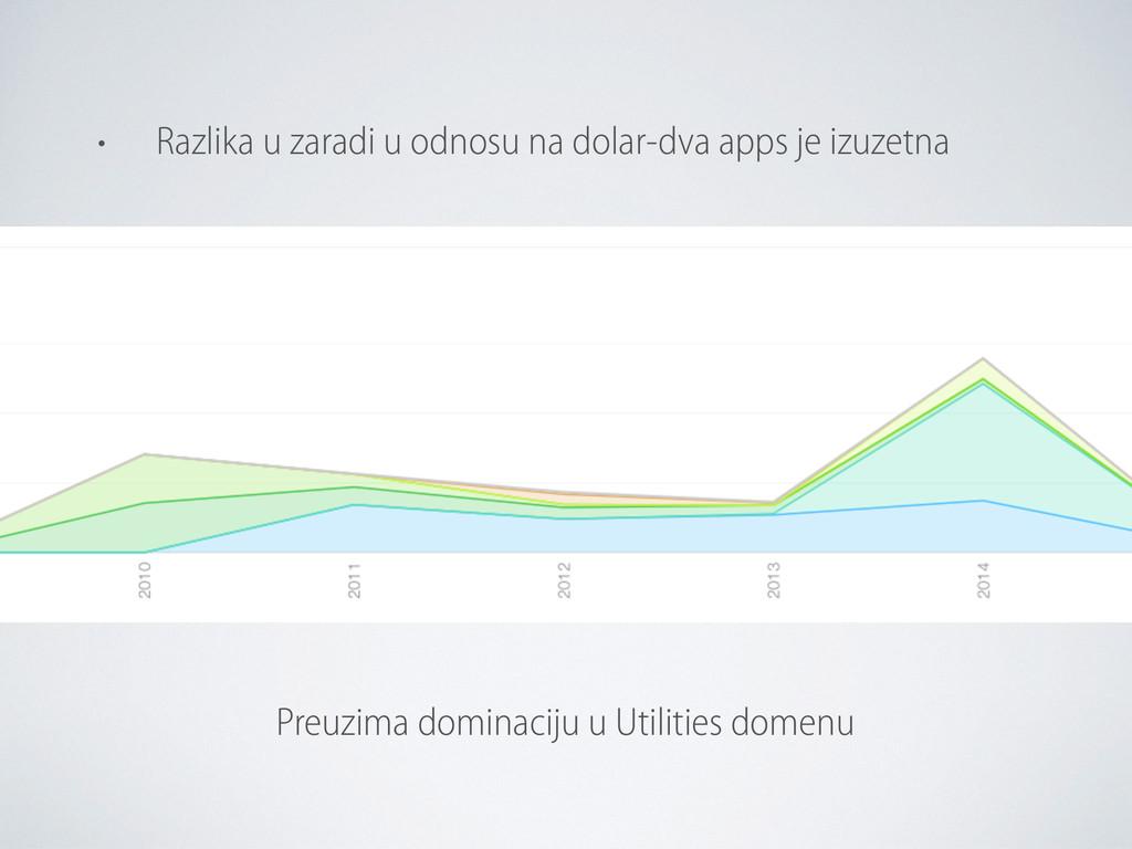 Preuzima dominaciju u Utilities domenu • Razlik...