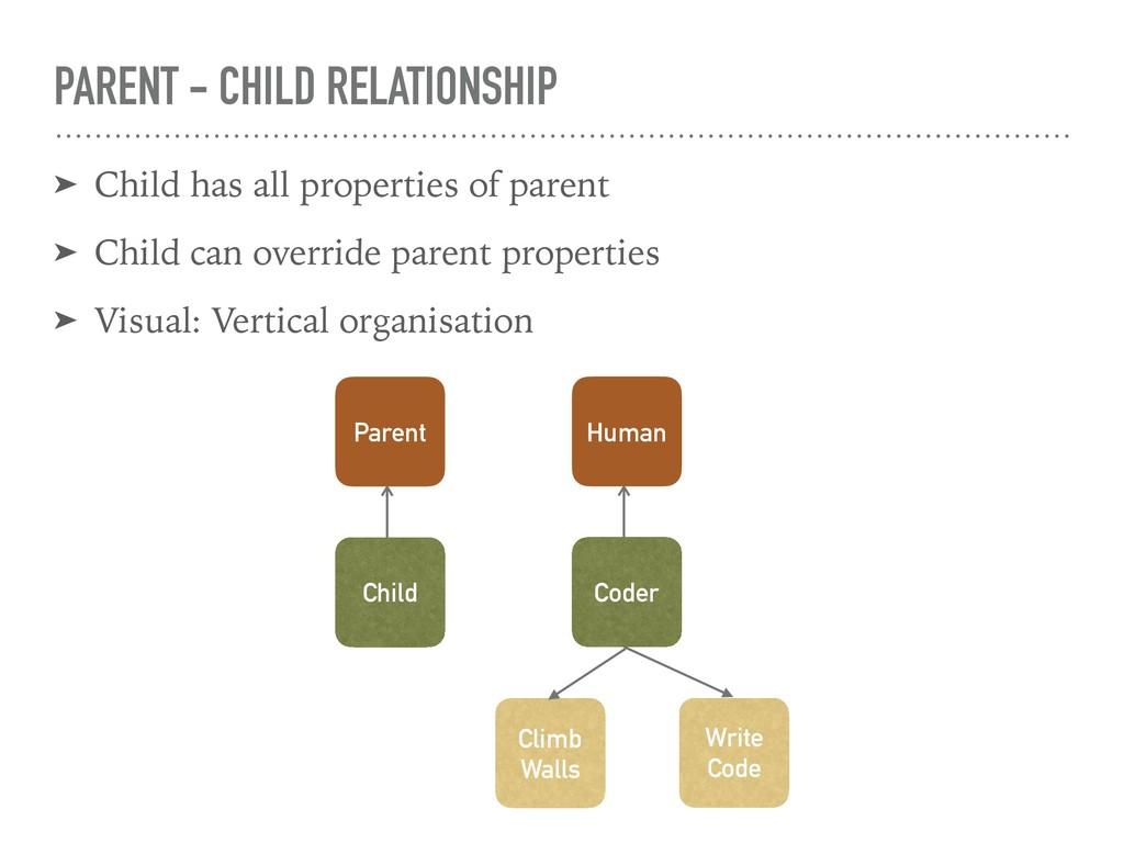 PARENT - CHILD RELATIONSHIP ➤ Child has all pro...