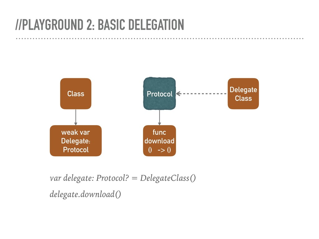 //PLAYGROUND 2: BASIC DELEGATION Protocol Class...
